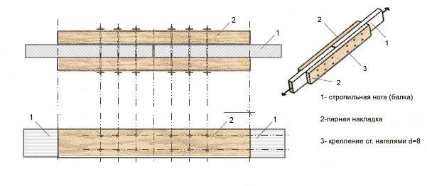 Крепление накладок на стык стропильной ноги