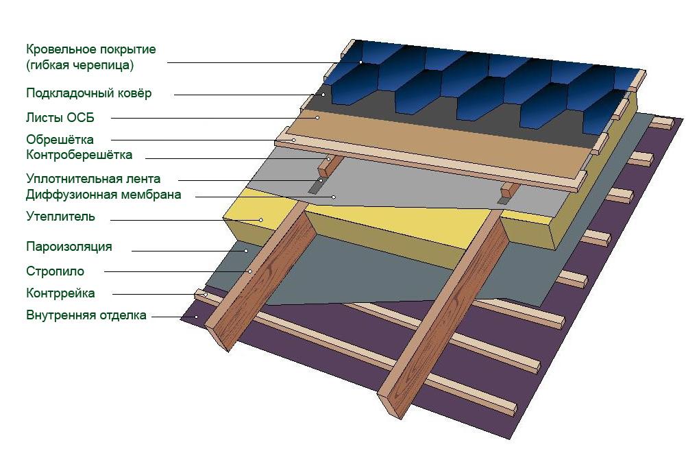 Слои крыши для монтажа битумной кровли